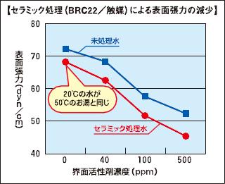 界面活性剤濃度